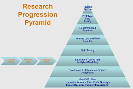 Research Progression Pyramid
